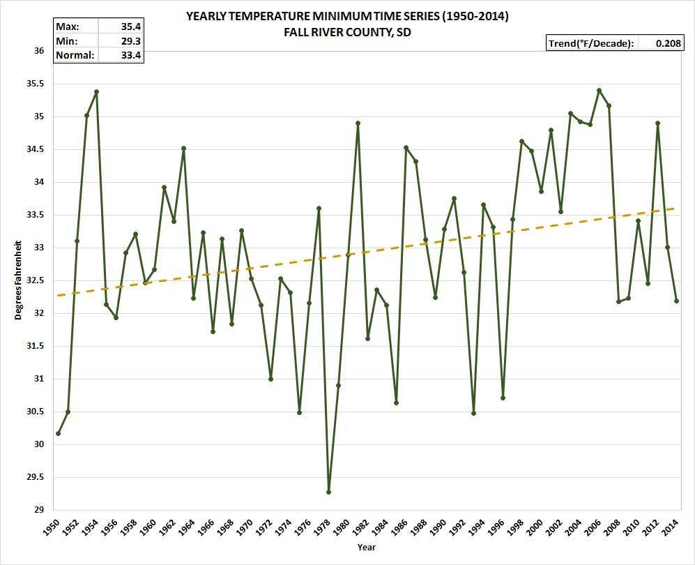 Fall River County South Dakota Yearly Temperature Minimum Data