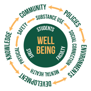 Three concentric circles: Well Being>Students, Faculty, Staff>Physical, Safety, Substance Use, Social Connection, Mental Health>Community, Policies, Environments, Development, Knowledge