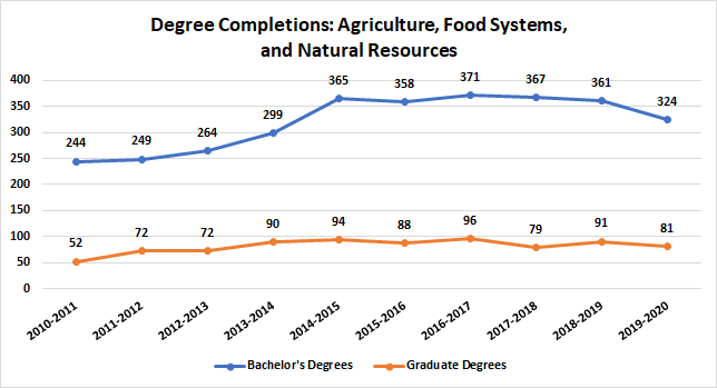 Agriculture, Food Systems, and Natural Resources Degree Completions