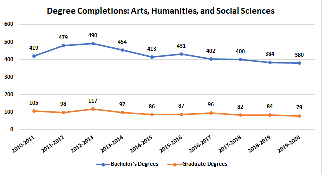Arts, Humanities, and Social Sciences Degree Completions
