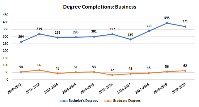 Business Degree Completions