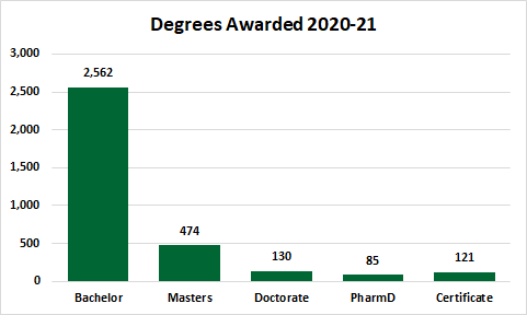 Degrees Awarded 2017-18