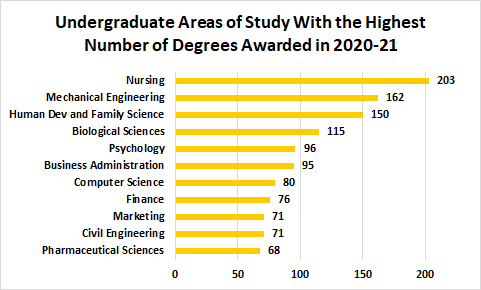 Undergraduate Areas of Study With the Highest Number of Degrees Awarded in 2017-18