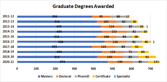 Graduate Degrees Awarded