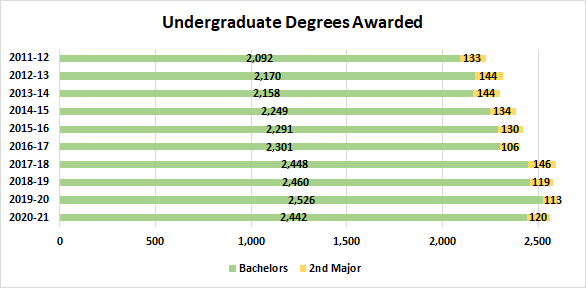 Undergraduate Degrees Awarded