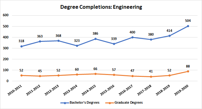 Engineering Degree Completions