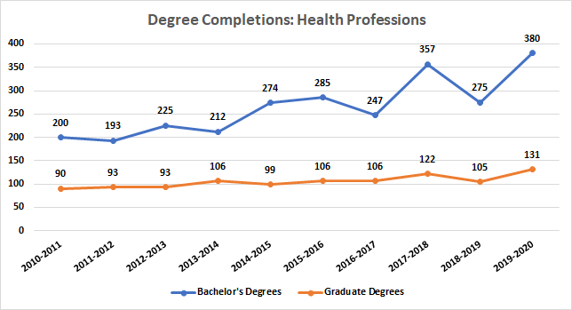 Health Professions Degree Completions