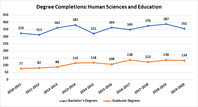 Human Sciences and Education Degree Completions