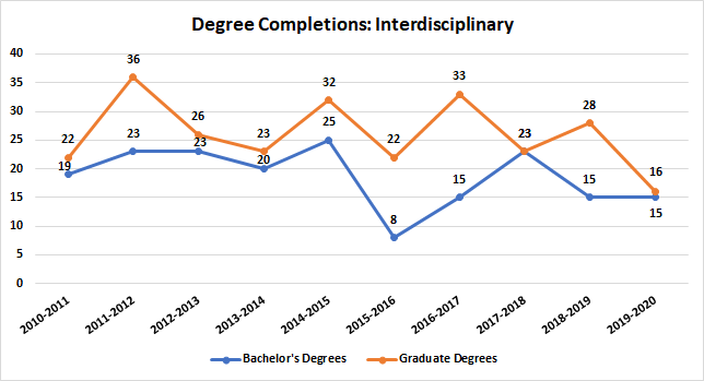 Interdisciplinary Studies Degree Completions
