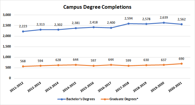 Campus Degree Completions