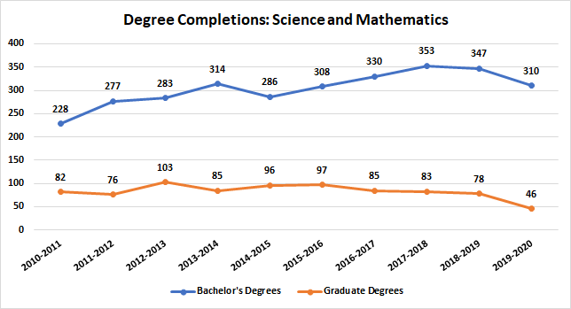 Science and Mathematics Degree Completions