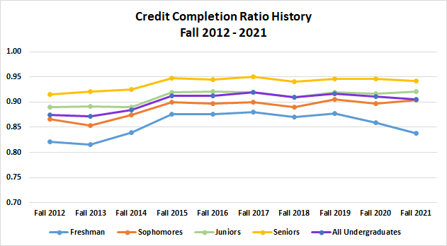 Undergraduate Credit Completion Ratio History Fall 2012 - 2019