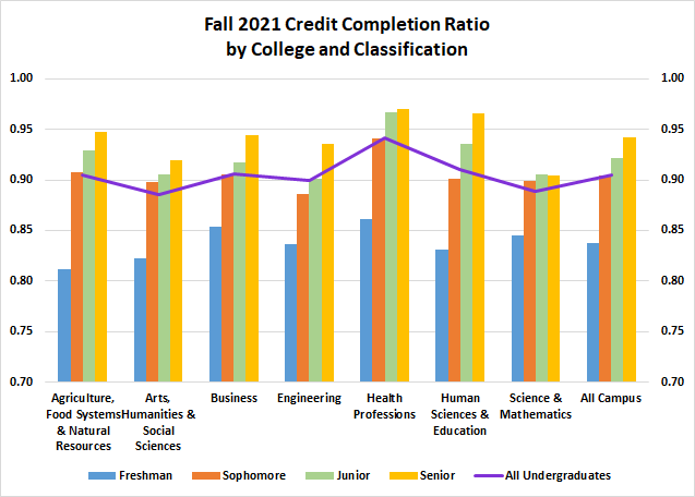 Fall 2019 Credit Completion Ratio by College and Classification