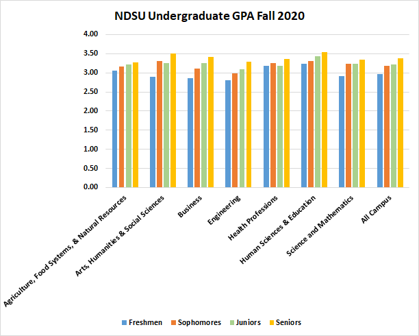 Fall 2020 Grade Point Average