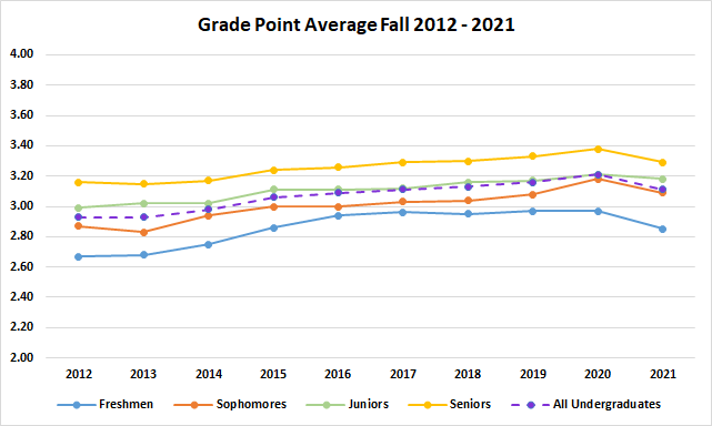Undergraduate Grade Point Average Fall 2011 - 2020
