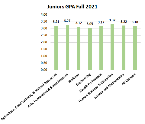 Juniors GPA Fall 2019