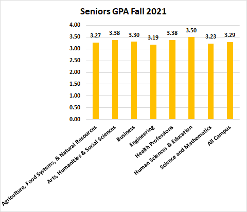 Seniors GPA Fall 2019