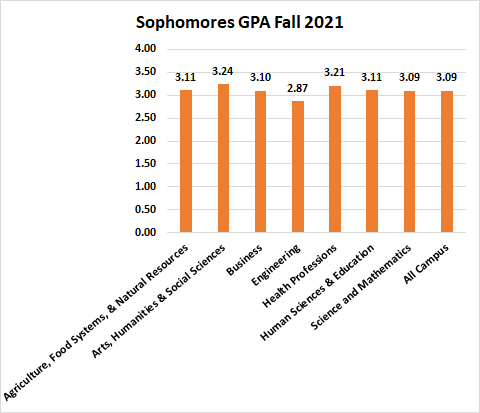 Sophomores GPA Fall 2019