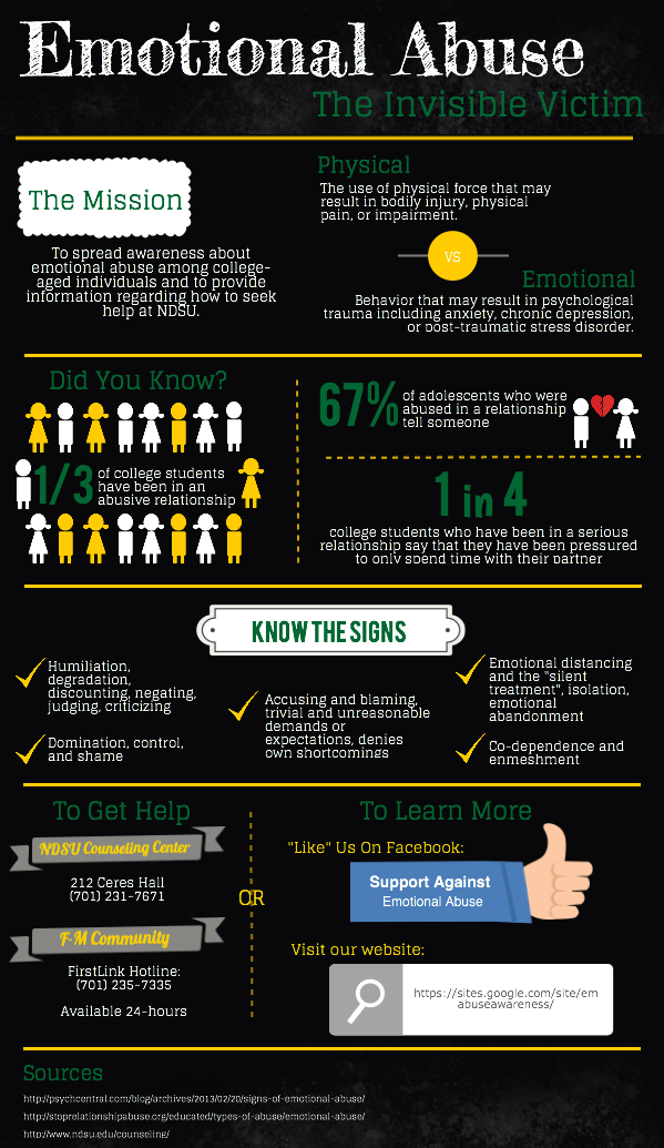 Infographics Information Technology Services Ndsu