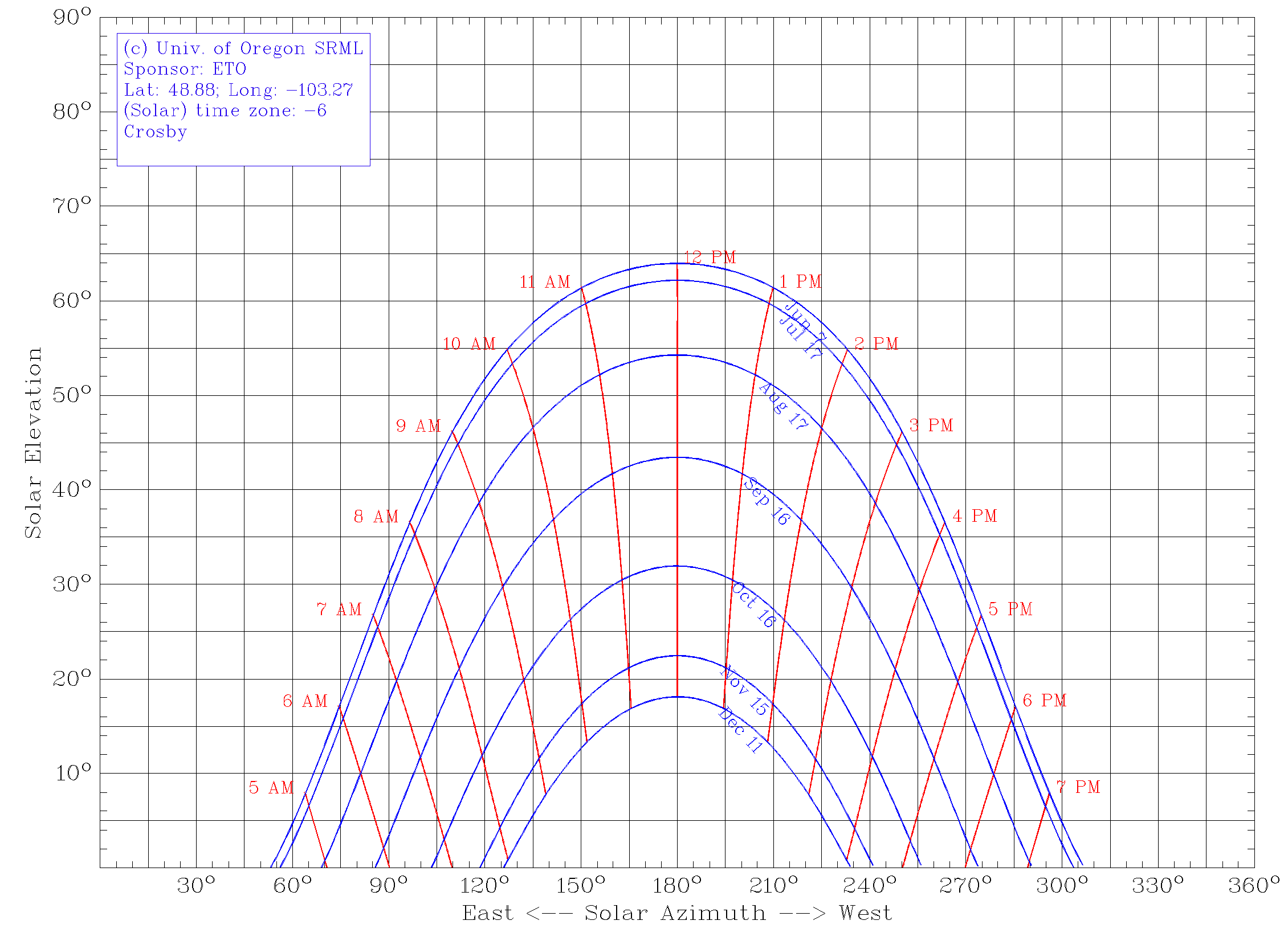 Crosby Solar Chart June to December