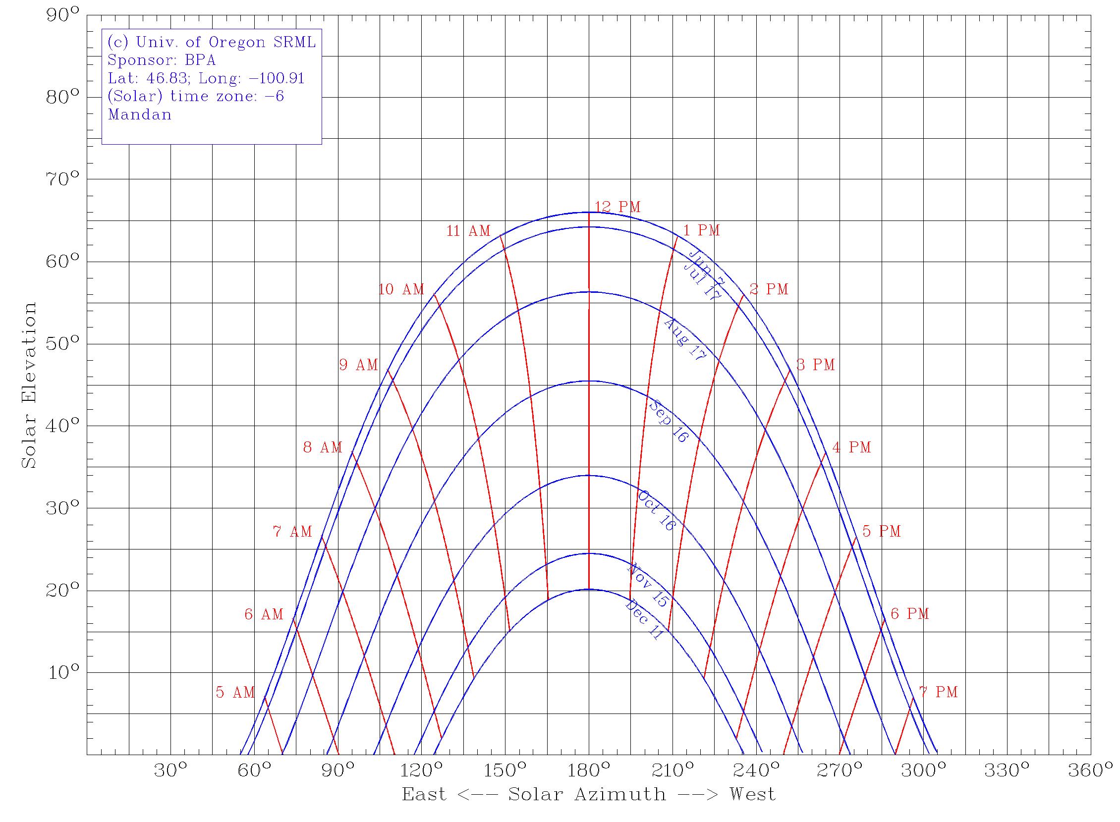 Bismarck / Mandan Solar Chart  June to December