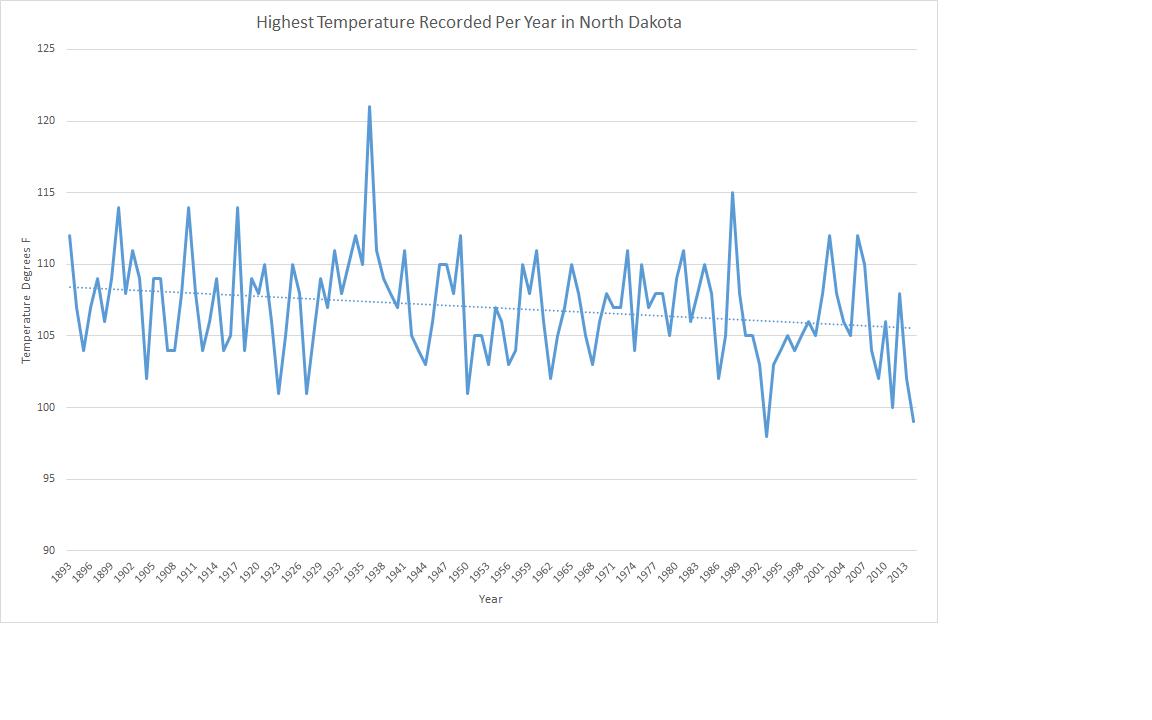 Highest Temperature per year in North Dakota