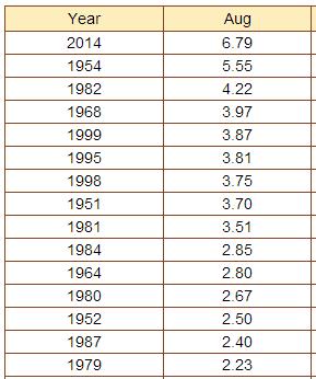 Theodore Roosevelt Airport Top 15 August Rain Totals