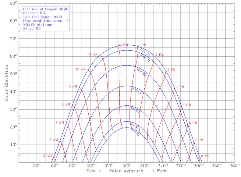 Fargo Solar Chart