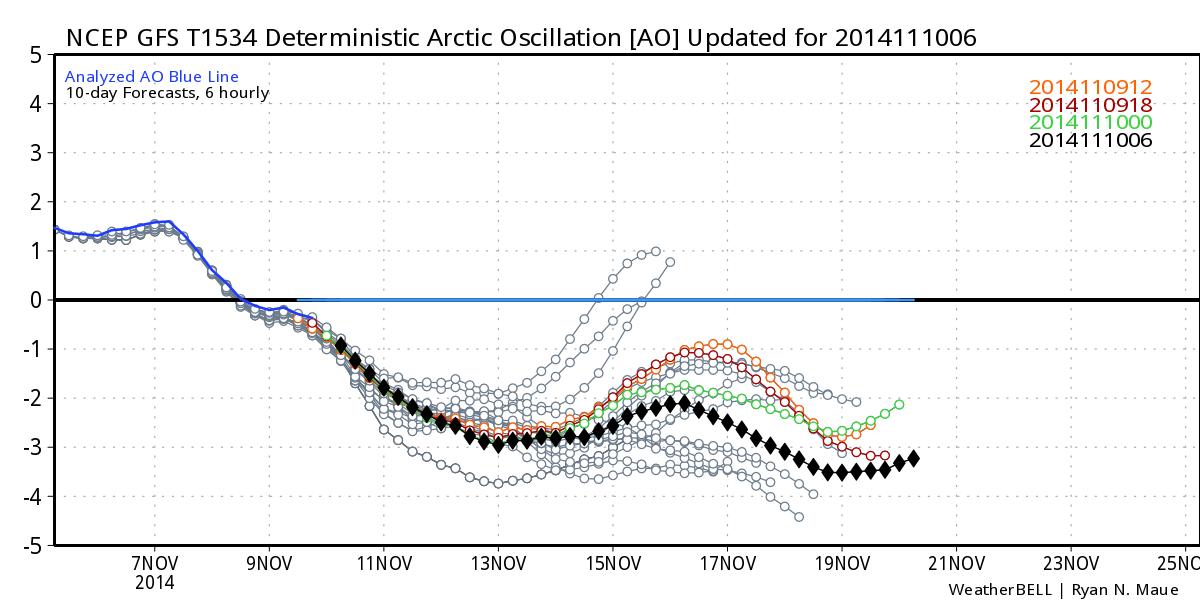 Projected Arctic Oscillation Index through November 21