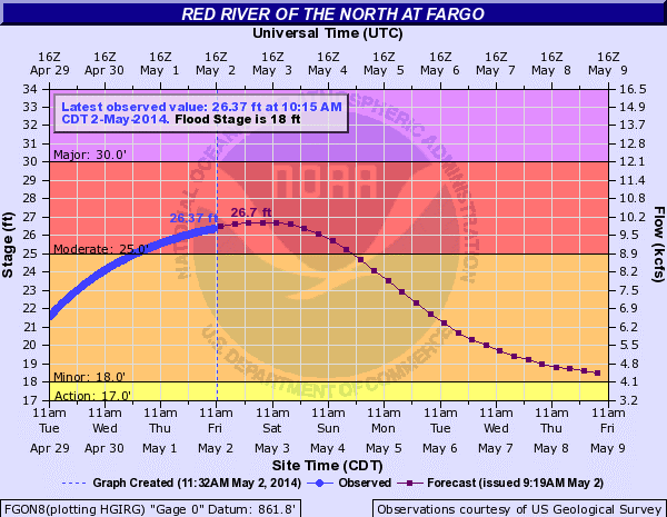 Red River at Fargo Graph from late April 2014