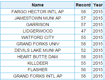 March 9 records