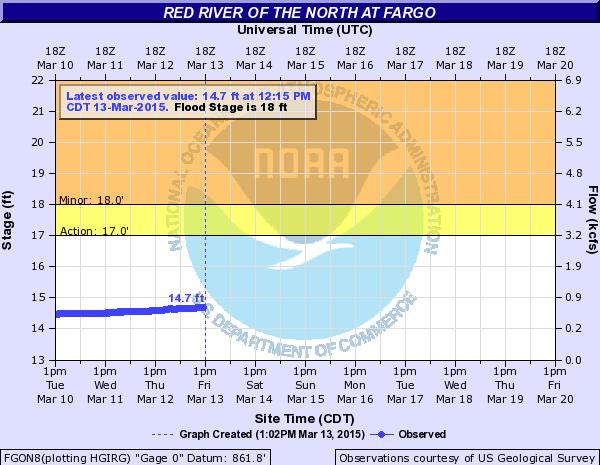 Fargo River Level