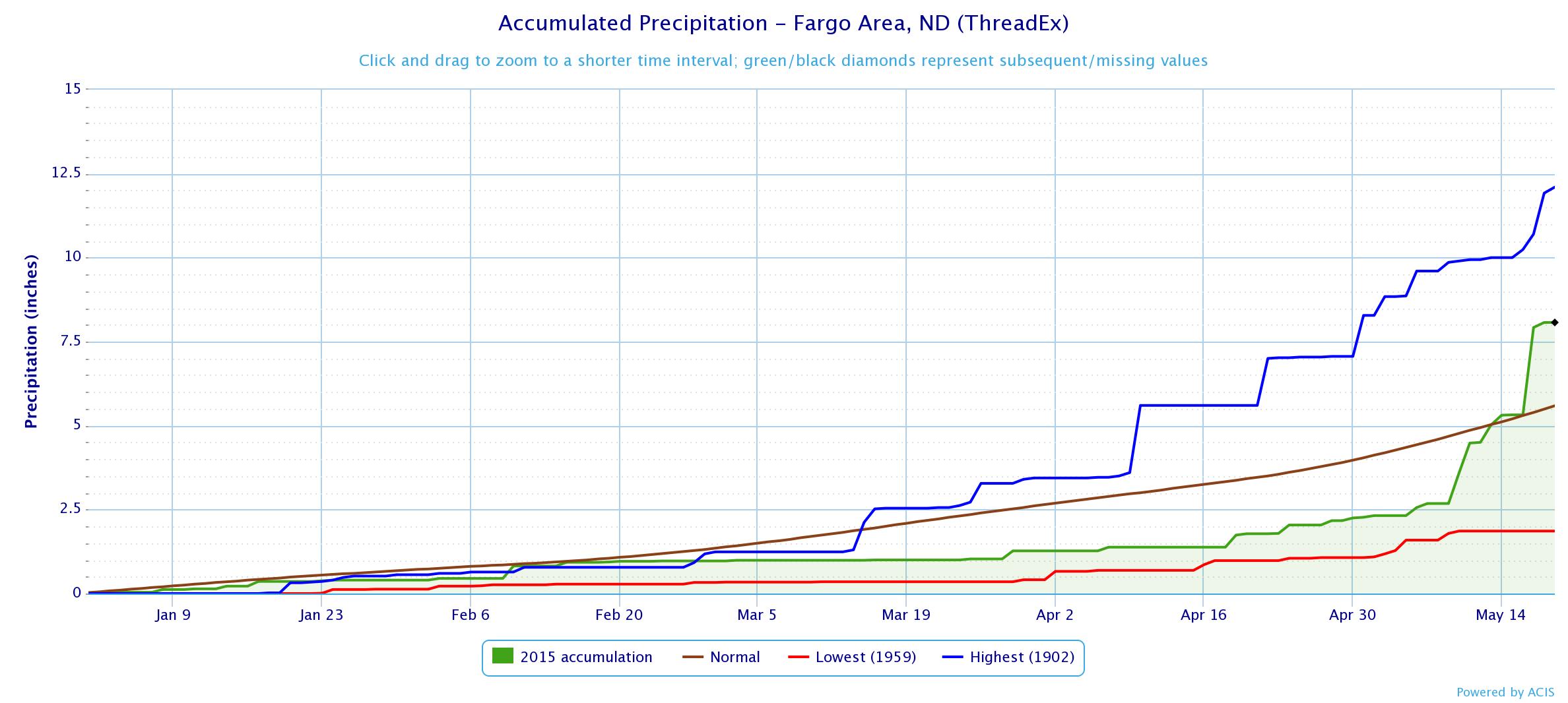 Fargo (KFAR) precipitation from January 1 to May 18, 2015 and records