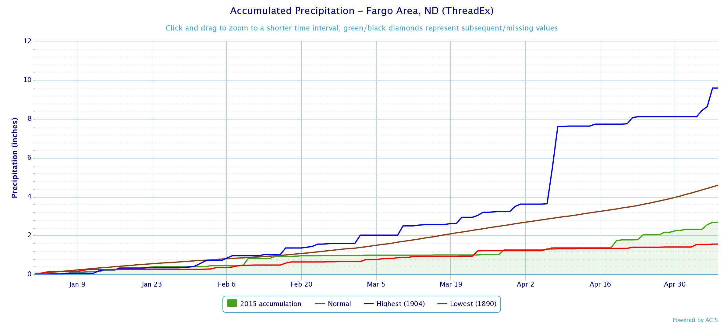 Fargo (KFAR) precipitation from January 1 to May 8, 2015 and records