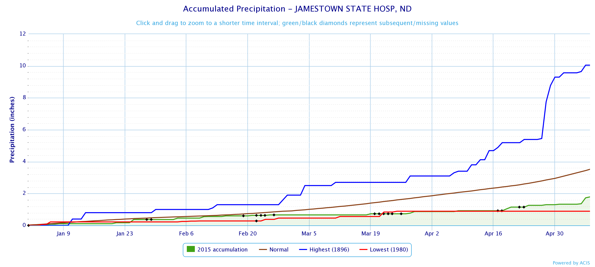 Year to date precipitation and record for Jamestown State Hospital