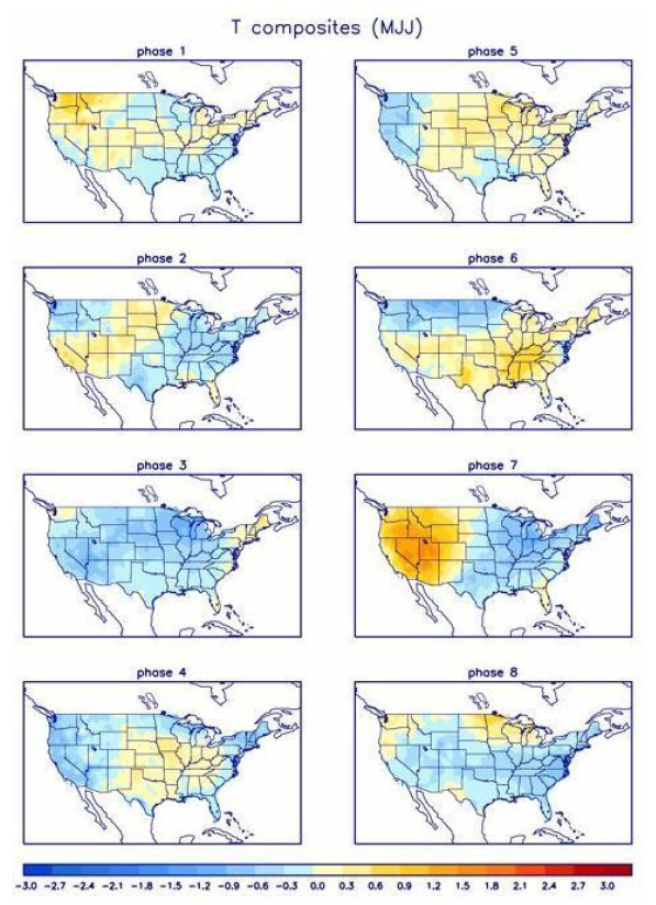 MJO Temperature Anomalies per Phase for May, June and July