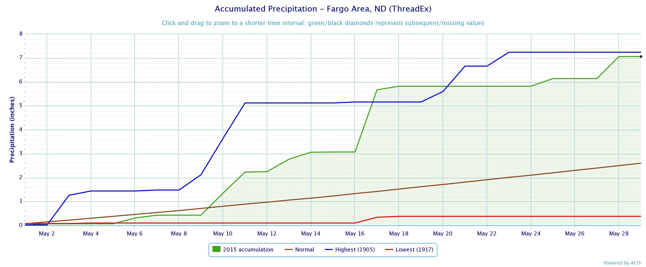 Fargo May Accumulation (Rain) Chart