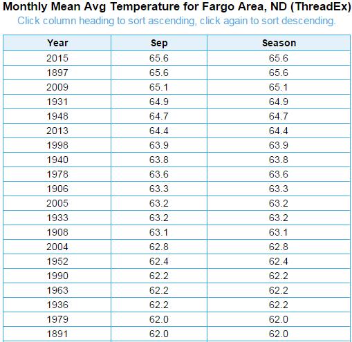 September Top 20 Warmest for Fargo, ND