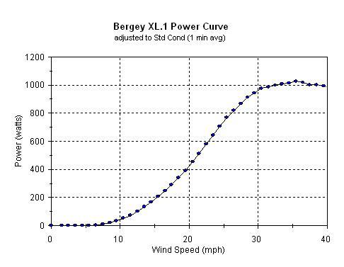 Bergey XL 1 Power Curve