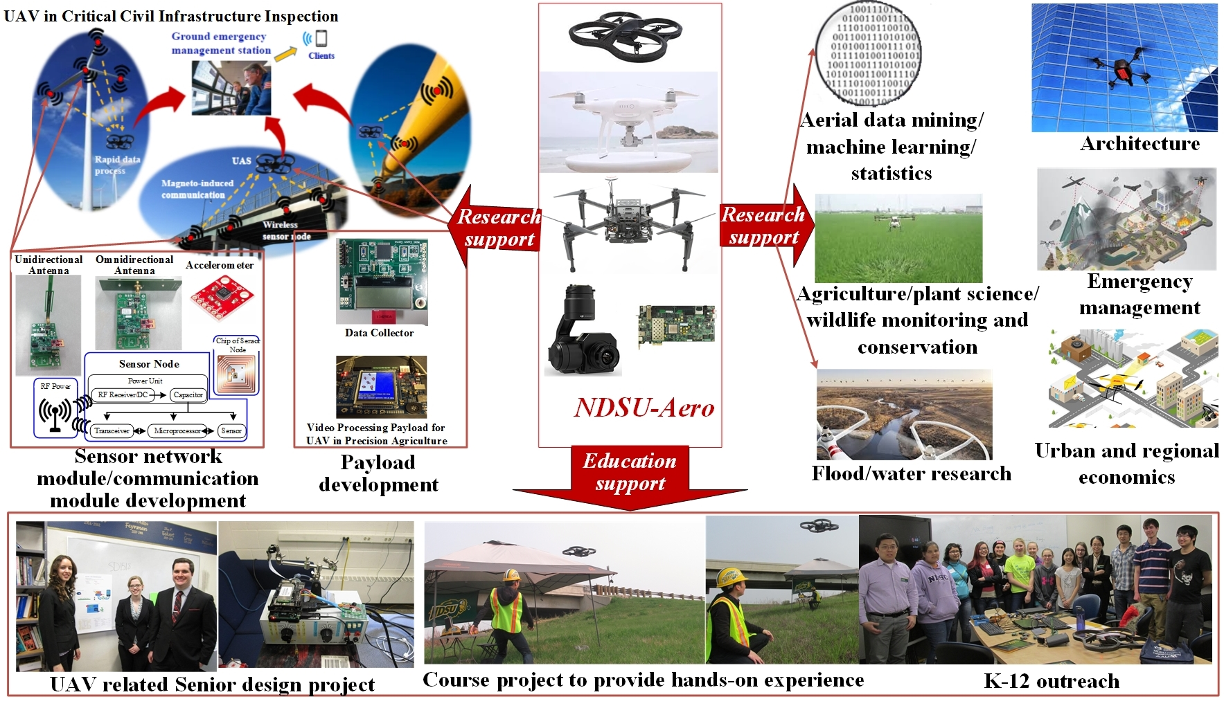 Na gong our mission is to develop low cost and high speed data capturing data processing data storage systems for uav sciox Images
