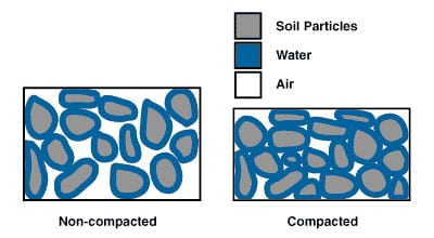 Compaction ndsu soil health for Soil compaction