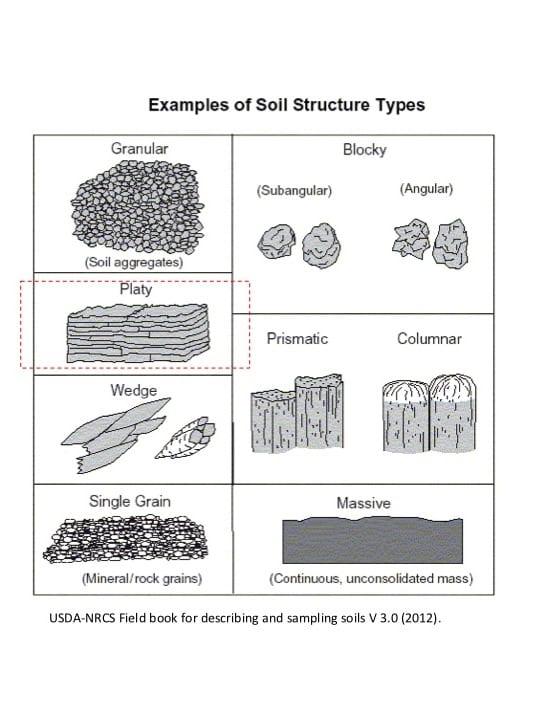 Compaction ndsu soil health for Soil structure